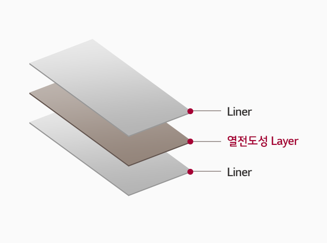 Liner, 열전도성 Layer, Liner